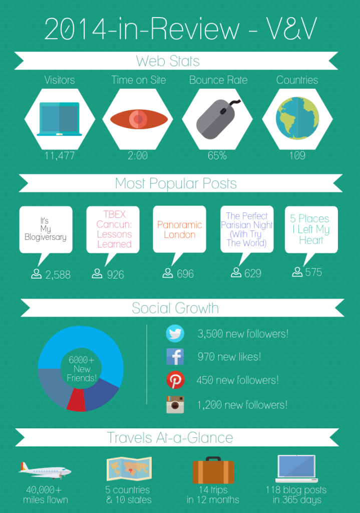 2014 Review Infographic