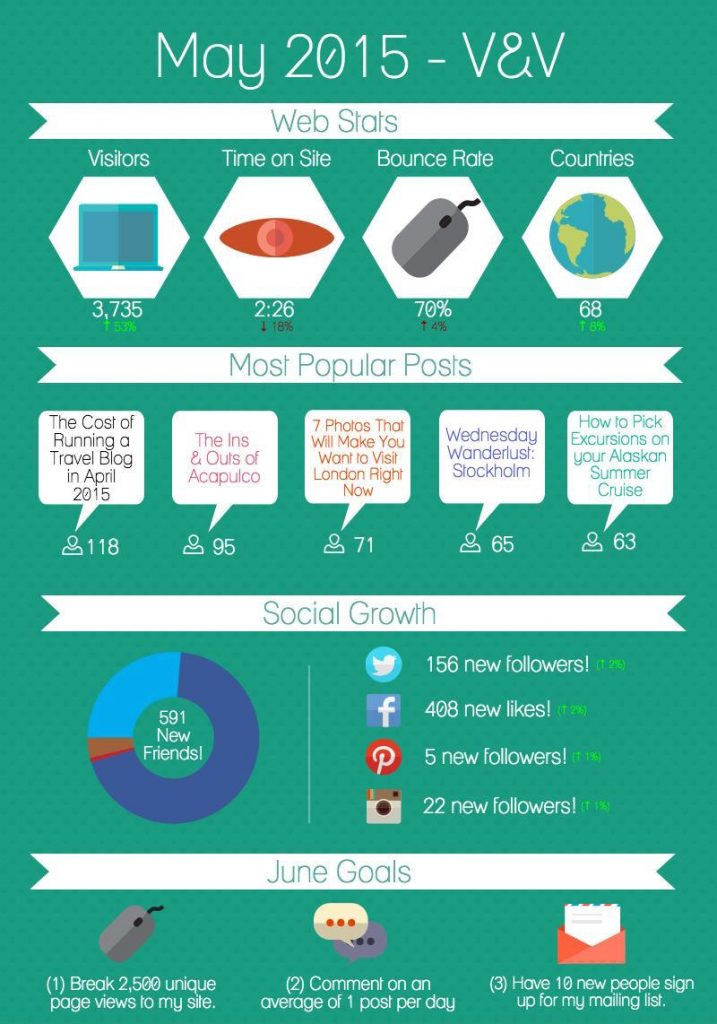 May 2015 Infographic