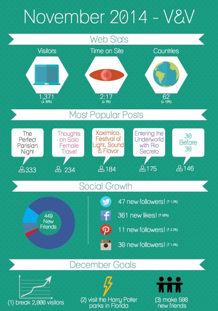 November 2014 Infographic